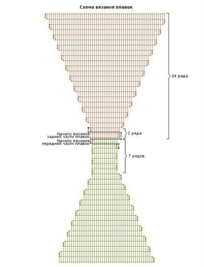 Вяжем трусики крючком схема