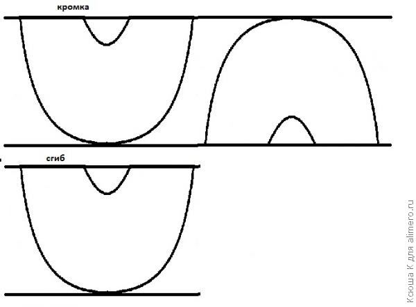 Основа построения юбки-тюльпан