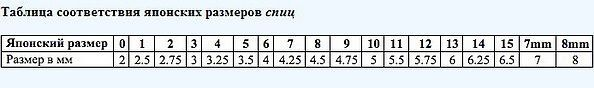 Что означает квадрат на схеме вязания