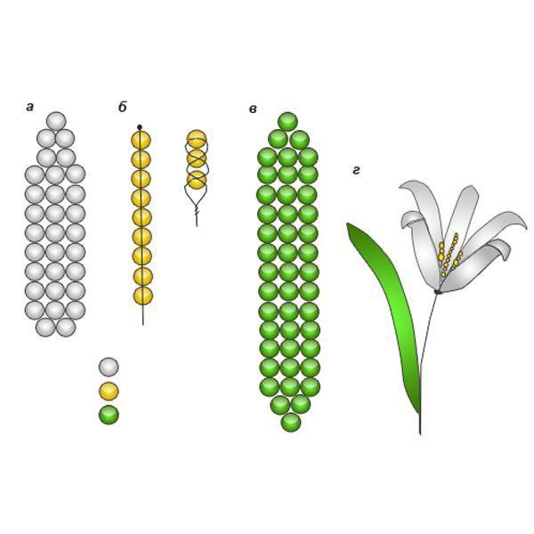 Если при изготовлении одного цветка вы используете бисер разных размеров, то следите за тем, чтобы части цветка были пропорциональны друг другу. В таком случае цветы получатся более аккуратными.