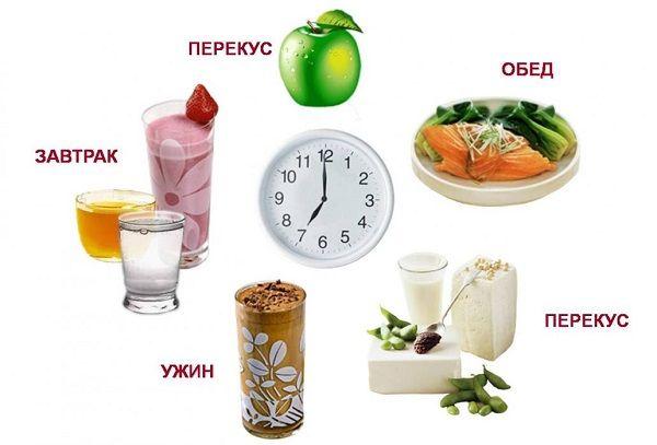 Диетологи настоятельно рекомендуют не делать больших перерывов между приемами пищей, максимум – 4 часа. Иначе велик соблазн переедания.