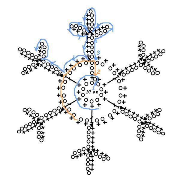 В полученном растворе необходимо замачивать снежинки. Чтобы они скорее высохли и приобрели нужную форму, можно прогладить их через простынь горячим утюгом.