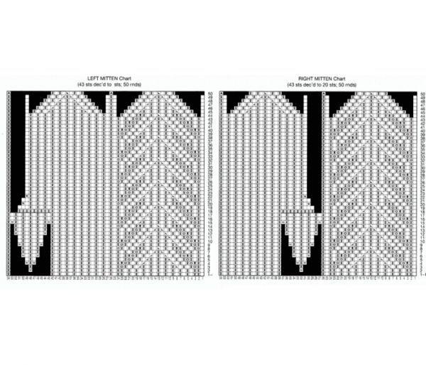 Одним рядом считаются петли, провязанные на четырех спицах. Для удобства спицы нужно пронумеровать (мысленно). На первой и второй спице вяжется верхняя часть варежки, а на третьей и четвертой – ладошка.