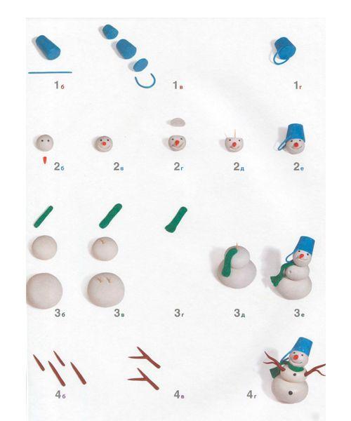 Для лепки фигурок, с которыми ребенок планирует играть, выбирайте простой отечественный пластилин в брусочках. Это убережет вашего ребенка от горьких слез над сломанным шедевром.