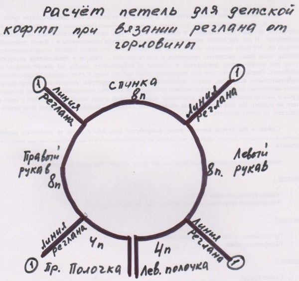 Схема расчета петель